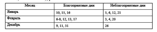 лунный посевной календарь зима 2019