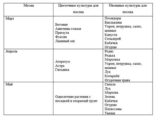 Лунный посевной календарь 2019: таблица посева и посадок | календарь дачника изоражения